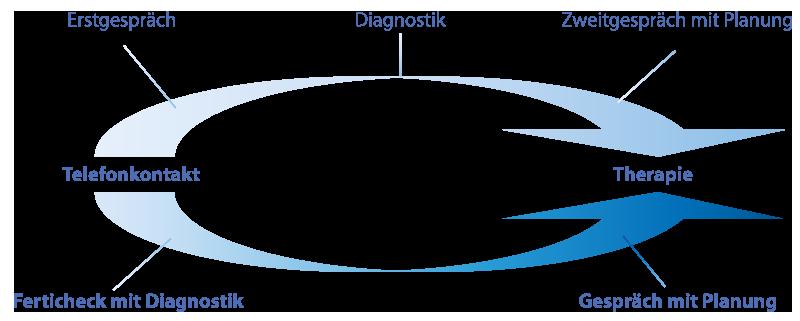 Diagramm Kinderwunsch Diagnostik